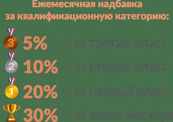 Ежемесячная надбавка за квалификационную категорию