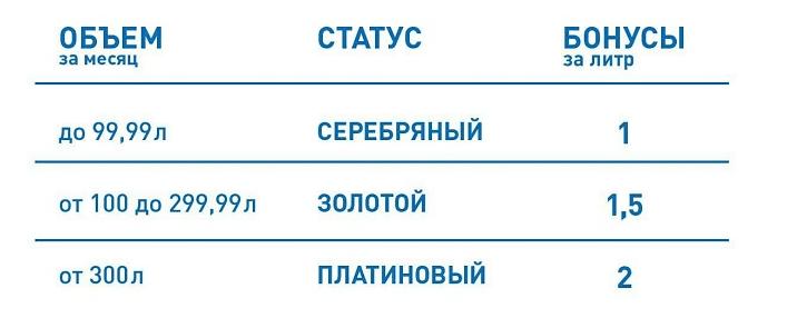 Газпромнефть: программа «Нам по пути»