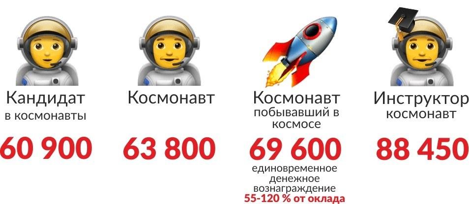 Сколько получают космонавты