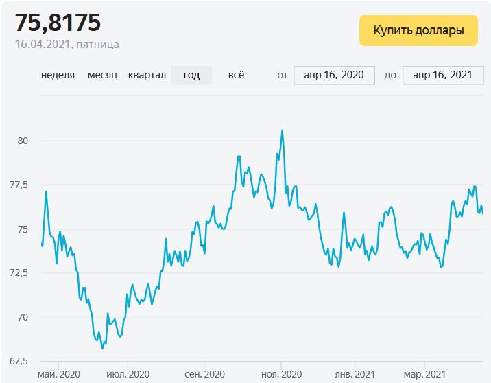Курса доллара MOEX за последний год