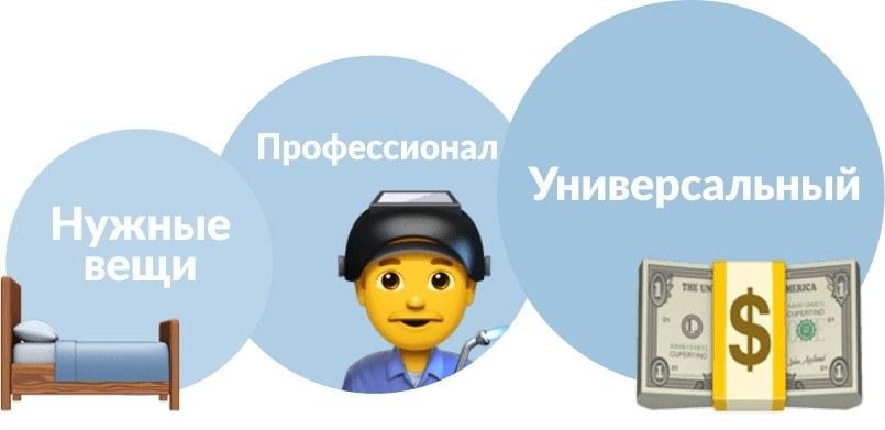 Основные условия кредита наличными от «Открытия»
