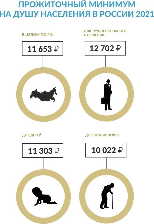 Прожиточный минимум на душу населения в России 2021