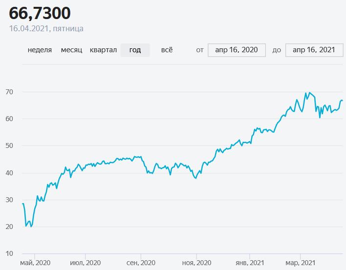 Курса нефти Brent за последний год