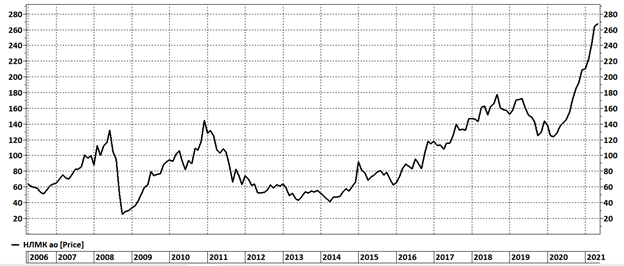 Курс акций НЛМК