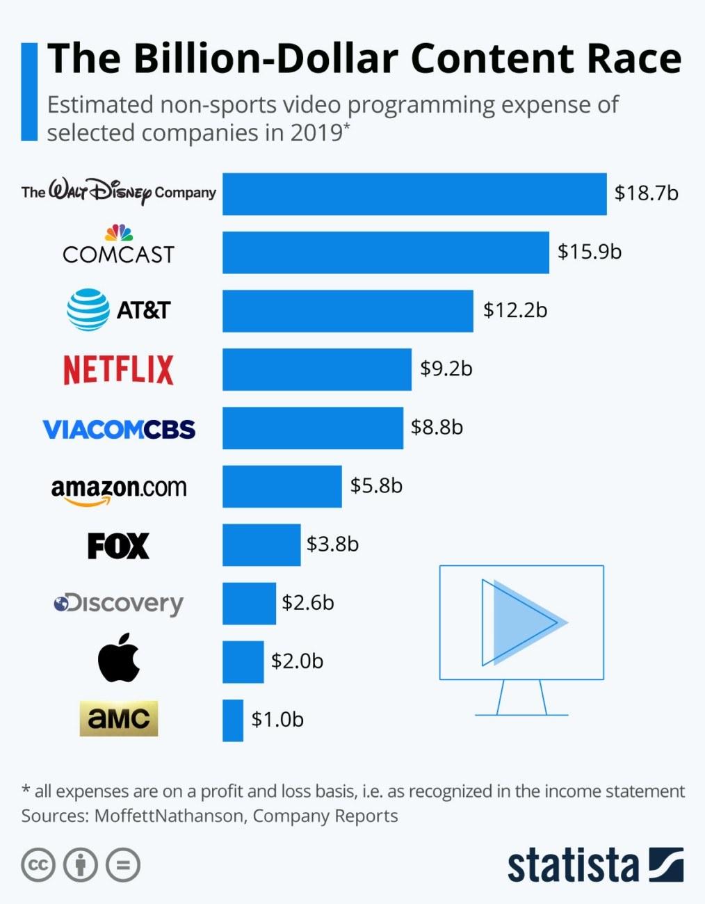 Гонка за контентом на миллиарды долларов: расчетные расходы на неспортивные видеопрограммы крупнейших игроков рынка в 2019 году.