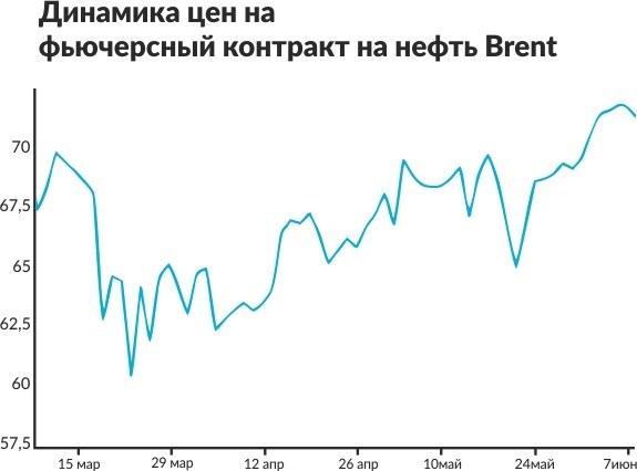 Хорошее время для российских нефтяников