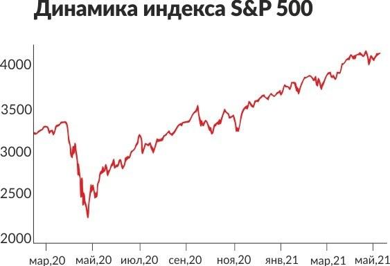 Динамика индекса S&P 500 c 01.2020 по 05.2021
