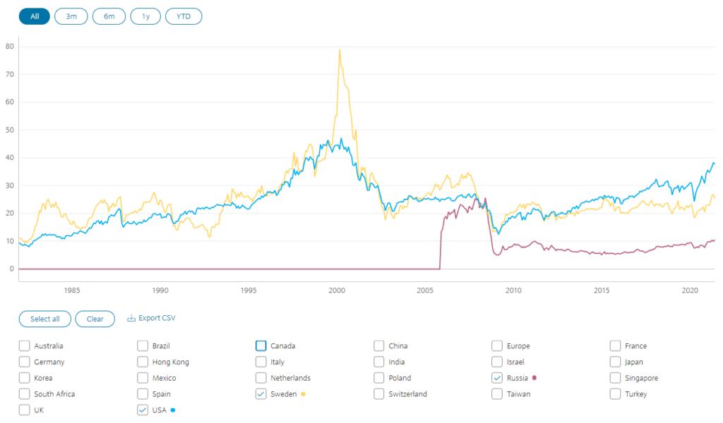 Индекс Шиллера по странам