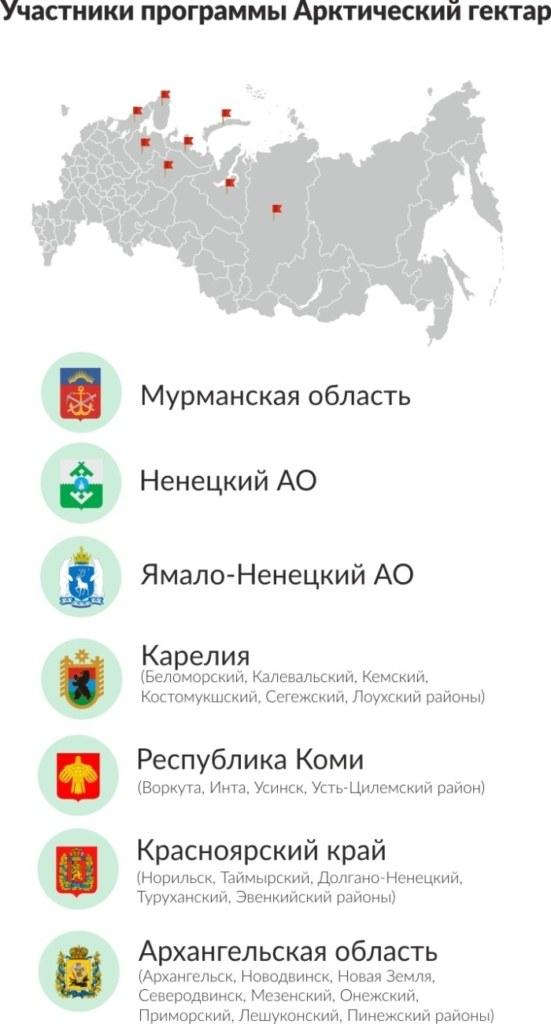 Участники программы Арктический гектар
