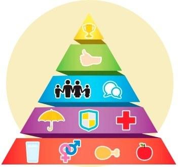 Уровни пирамиды Маслоу
