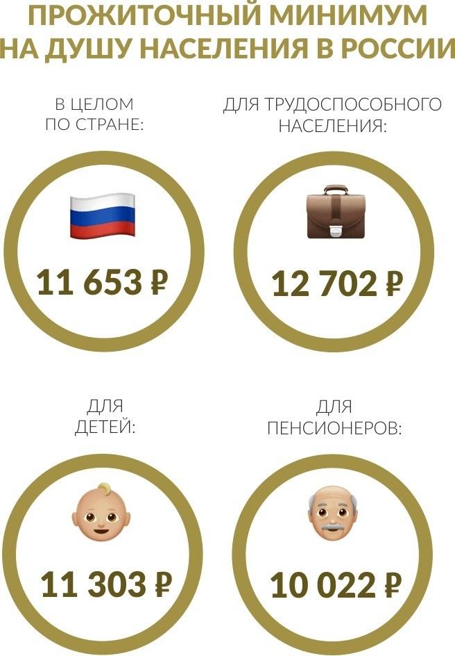 Величина прожиточного минимума на душу населения в России на 2021 год