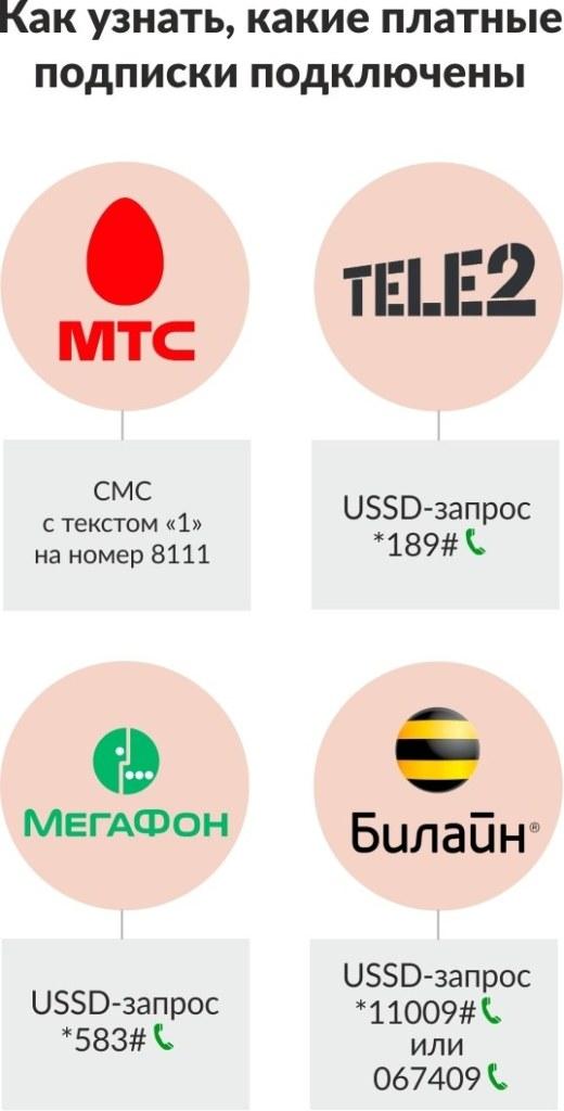 Как узнать, какие платные подписки подключены