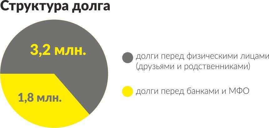 Структура долга (диаграмма)