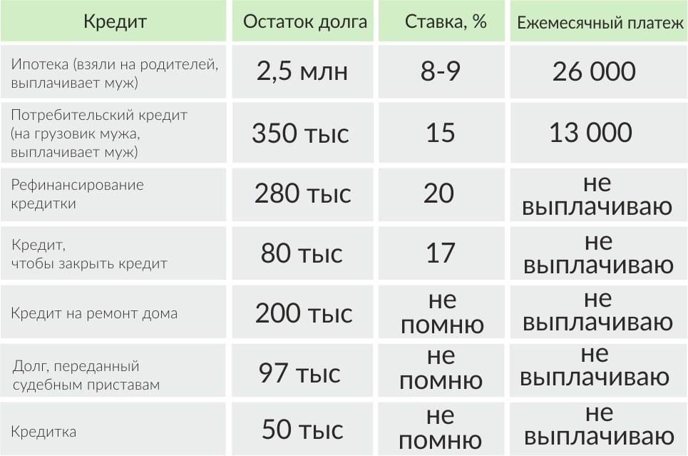 Кредитная нагрузка (в рублях)