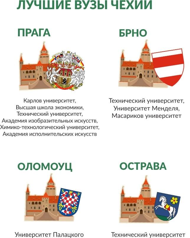 Лучшие вузы Чехии
