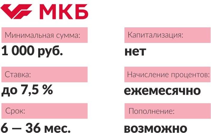 лад отПромсвязьбанка «Весомый процент» до7,5%