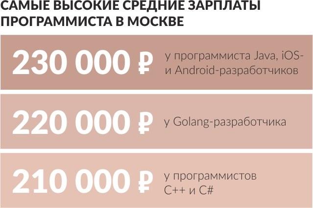 Самые высокие средние зарплаты программиста вМоскве