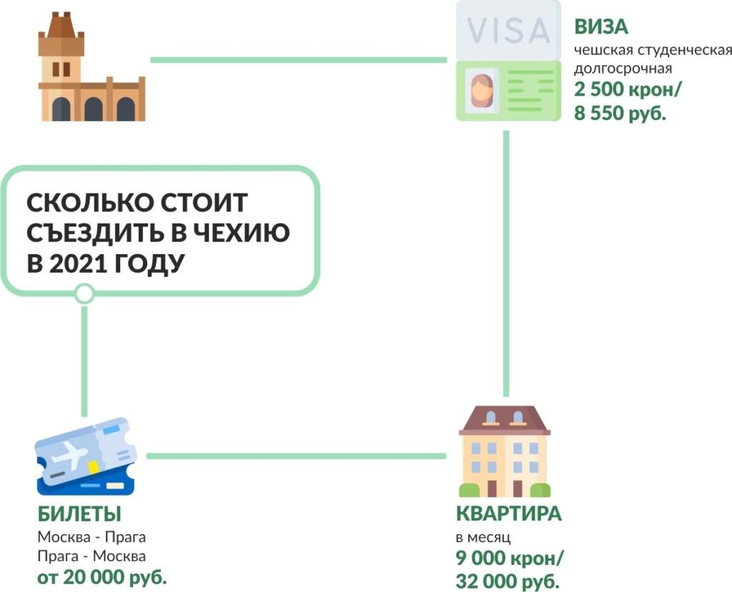Сколько стоит съездить в Чехию в 2021 году